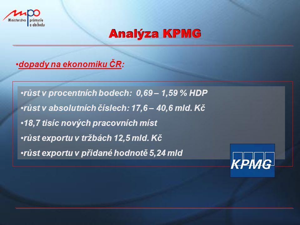 Analýza KPMG růst v procentních bodech: 0,69 – 1,59 % HDP růst v absolutních číslech: 17,6 – 40,6 mld. Kč 18,7 tisíc nových pracovních míst růst expor