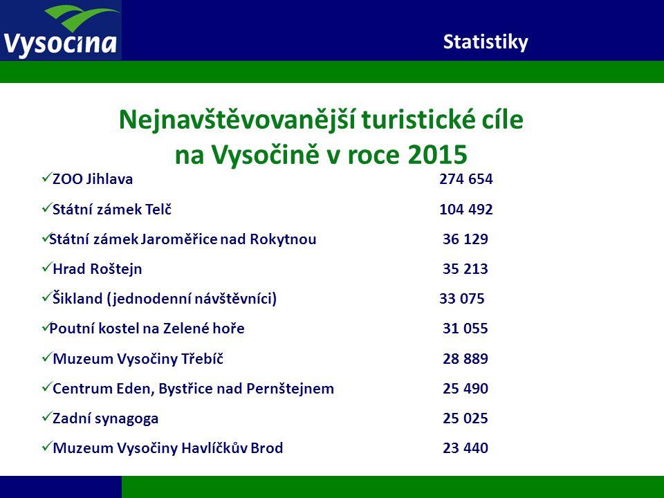 27.9.2016 9 Statistiky Nejnavštěvovanější turistické cíle na Vysočině v roce 2015 ZOO Jihlava 274 654 Státní zámek Telč 104 492 Státní zámek Jaroměřic