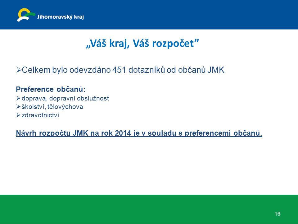  Celkem bylo odevzdáno 451 dotazníků od občanů JMK Preference občanů:  doprava, dopravní obslužnost  školství, tělovýchova  zdravotnictví Návrh rozpočtu JMK na rok 2014 je v souladu s preferencemi občanů.