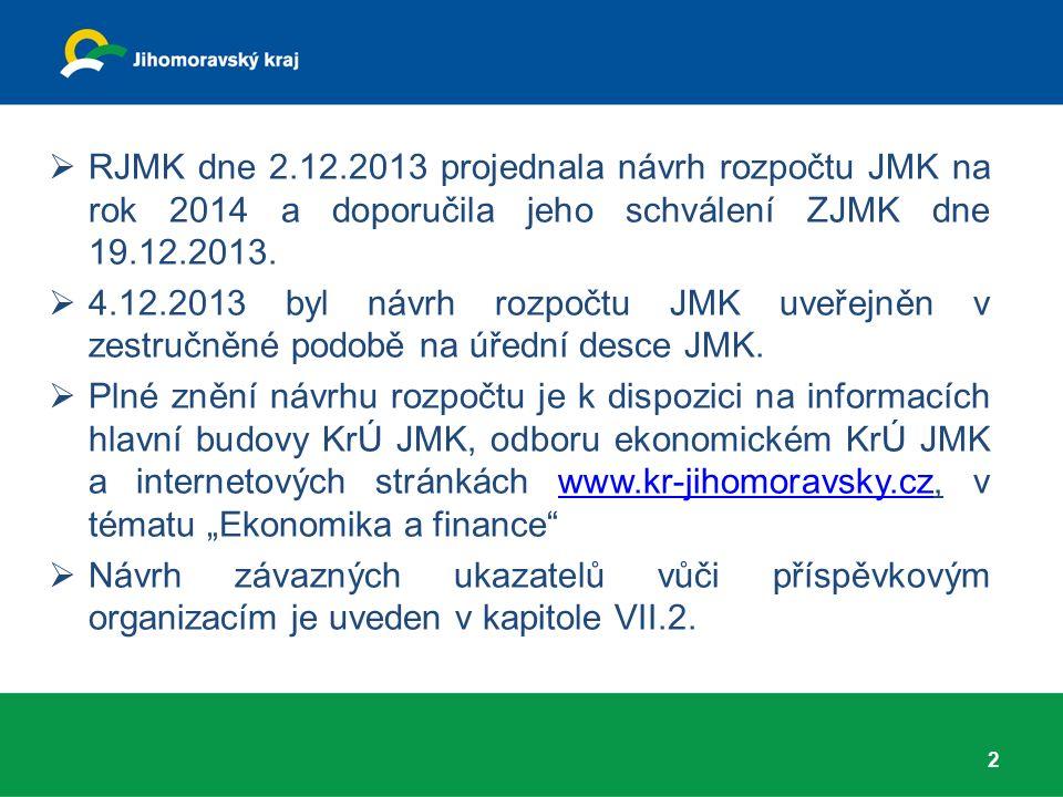 3 Připomínky k návrhu rozpočtu JMK na rok 2014 mohli občané uplatnit do 17.12.2013:  písemně poštou  elektronicky na adrese oe@kr-jihomoravsky.czoe@kr-jihomoravsky.cz Ústně mohou občané uplatnit připomínky na zasedání ZJMK dne 19.12.2013.