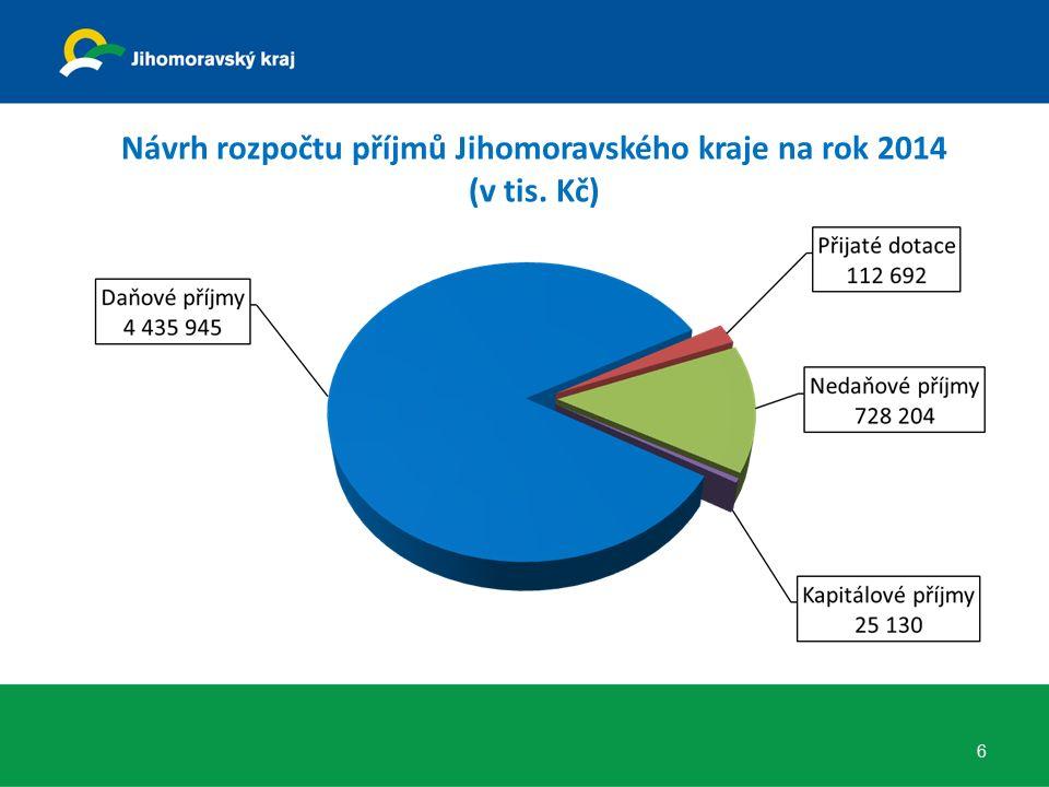 Návrh rozpočtu příjmů Jihomoravského kraje na rok 2014 (v tis. Kč) 6