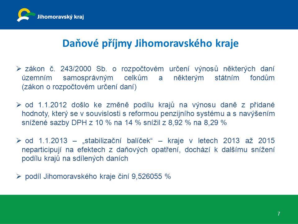 Návrh rozpočtu nedaňových příjmů Jihomoravského kraje na rok 2014 (v tis. Kč) 8
