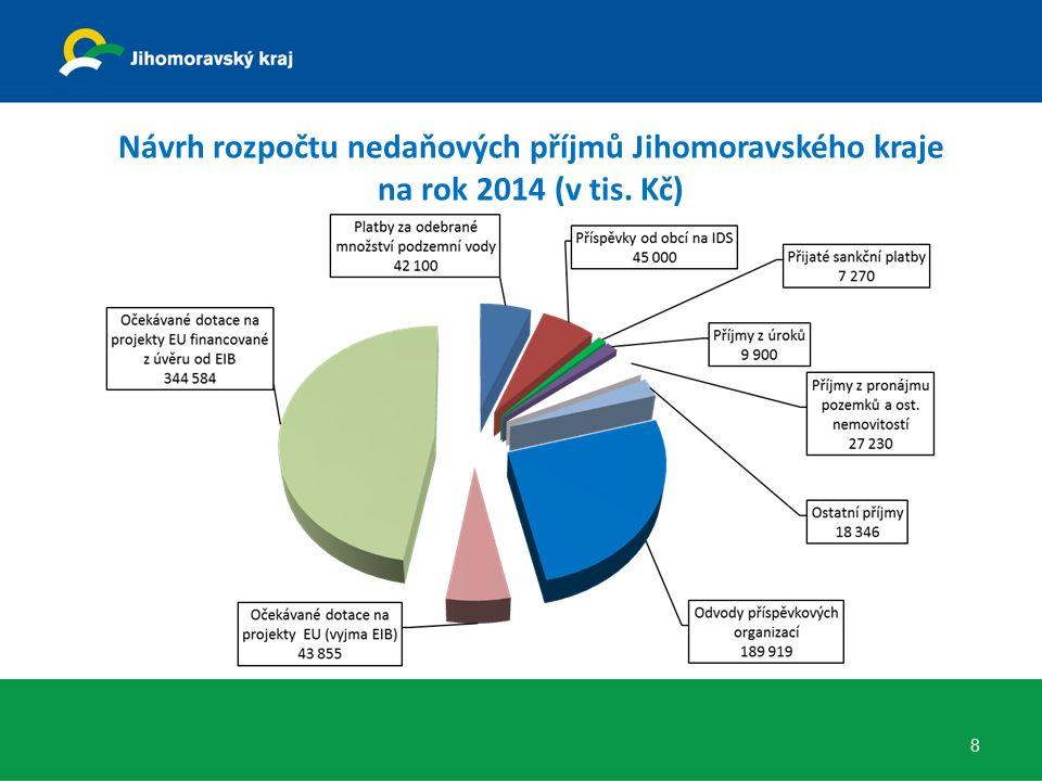 Zavedení cash poolingu  Komerční banka nabízí zřízení 4.