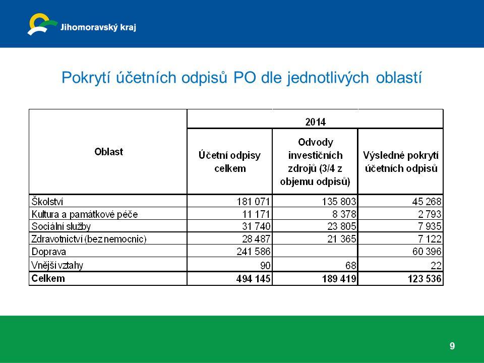 Pokrytí účetních odpisů PO dle jednotlivých oblastí 9