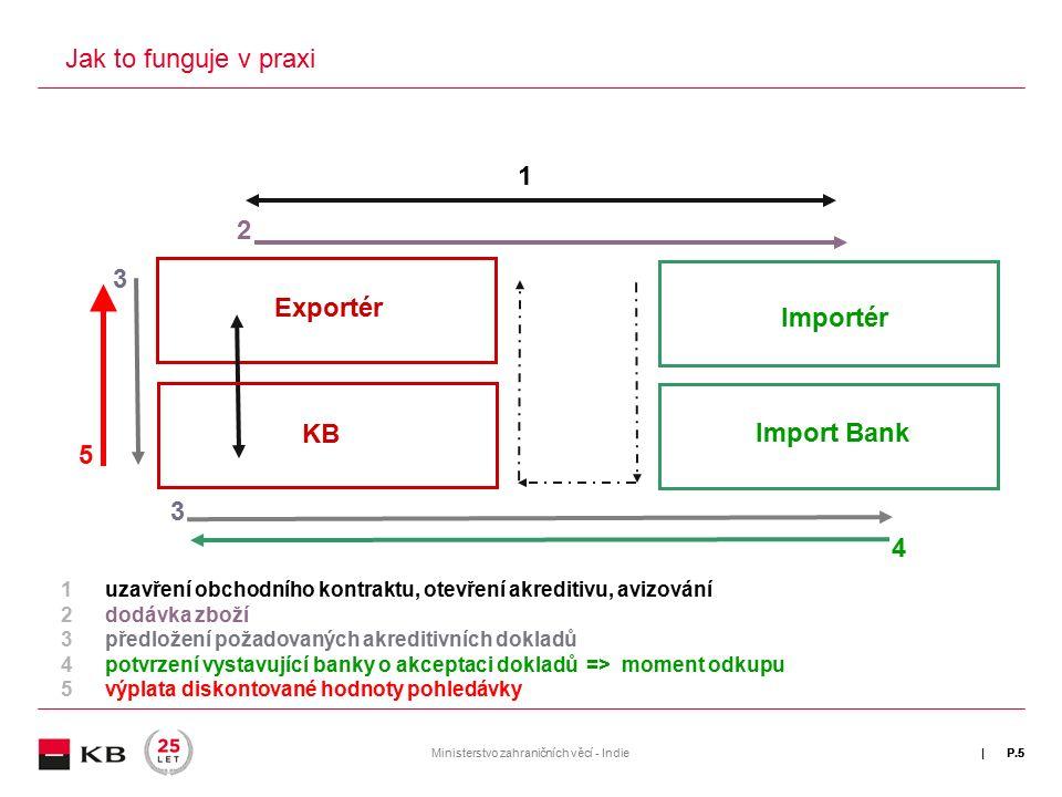 | P.5 Jak to funguje v praxi 1uzavření obchodního kontraktu, otevření akreditivu, avizování 2dodávka zboží 3předložení požadovaných akreditivních dokladů 4potvrzení vystavující banky o akceptaci dokladů => moment odkupu 5výplata diskontované hodnoty pohledávky 5 3 Exportér KB 1 2 Importér Import Bank 3 4 Ministerstvo zahraničních věcí - IndieP.5