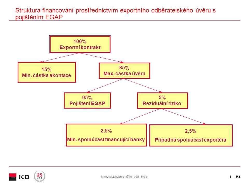 | Struktura financování prostřednictvím exportního odběratelského úvěru s pojištěním EGAP P.8Ministerstvo zahraničních věcí - Indie 100% Exportní kontrakt 100% Exportní kontrakt 15% Min.
