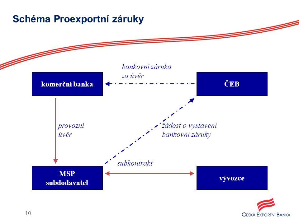 10 Schéma Proexportní záruky komerční banka MSP subdodavatel vývozce ČEB provozní úvěr subkontrakt žádost o vystavení bankovní záruky bankovní záruka