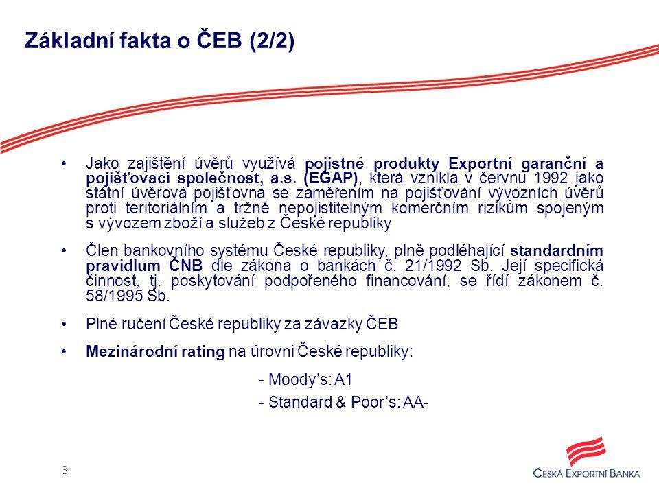 Základní fakta o ČEB (2/2) Jako zajištění úvěrů využívá pojistné produkty Exportní garanční a pojišťovací společnost, a.s. (EGAP), která vznikla v čer