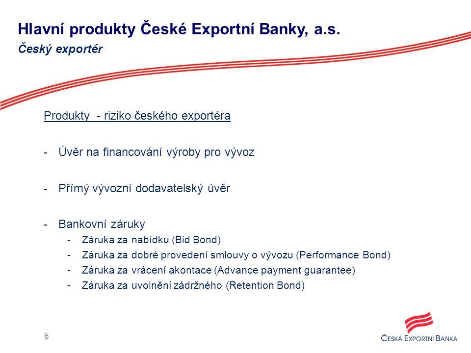 Hlavní produkty České Exportní Banky, a.s. Produkty - riziko českého exportéra -Úvěr na financování výroby pro vývoz -Přímý vývozní dodavatelský úvěr