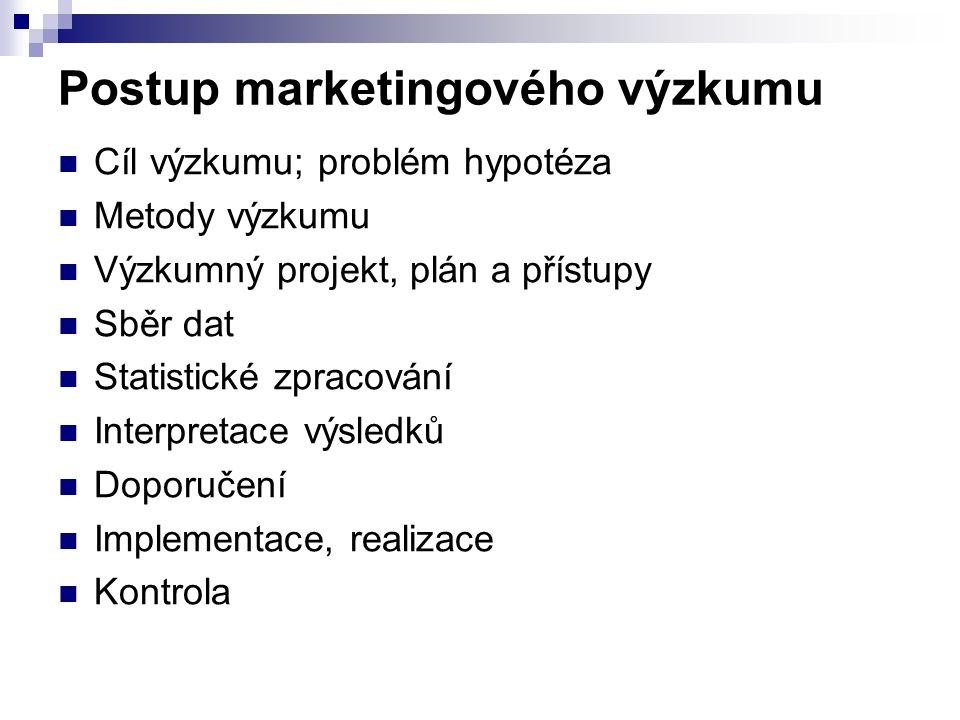 Postup marketingového výzkumu Cíl výzkumu; problém hypotéza Metody výzkumu Výzkumný projekt, plán a přístupy Sběr dat Statistické zpracování Interpretace výsledků Doporučení Implementace, realizace Kontrola