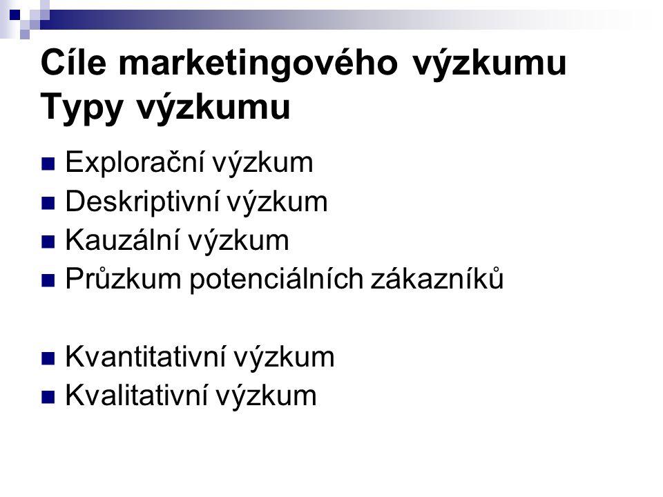 Cíle marketingového výzkumu Typy výzkumu Explorační výzkum Deskriptivní výzkum Kauzální výzkum Průzkum potenciálních zákazníků Kvantitativní výzkum Kvalitativní výzkum