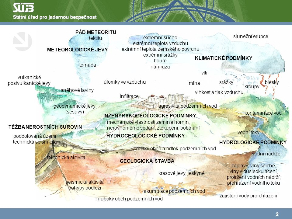 2 KLIMATICKÉ PODMÍNKY METEOROLOGICKÉ JEVY srážky kroupy blesky HYDROLOGICKÉ PODMÍNKY vodní toky vodní nádrže HYDROGEOLOGICKÉ PODMÍNKY infiltrace akumulace podzemních vod mělký oběh a odtok podzemních vod GEOLOGICKÁ STAVBA tektonická aktivita seismická aktivita pohyby podloží INŽENÝRSKOGEOLOGICKÉ PODMÍNKY agresivita podzemních vod mechanické vlastnosti zemin a hornin, nerovnoměrné sedání, ztekucení, bobtnání geodynamické jevy (sesuvy) tornáda vulkanické postvulkanické jevy záplavy, vlny seiche, vlny v důsledku řícení, protržení vodních nádrží; přehrazení vodního toku vítr extrémní sucho extrémní teplota vzduchu extrémní teplota zemského povrchu extrémní srážky bouře námraza vlhkost a tlak vzduchu sněhové laviny mlha sluneční erupce krasové jevy, jeskyně TĚŽBA NEROSTNÍCH SUROVIN poddolovaná území technická seismicita PÁD METEORITU tektitu úlomky ve vzduchu kontaminace vod hluboký oběh podzemních vod zajištění vody pro chlazení