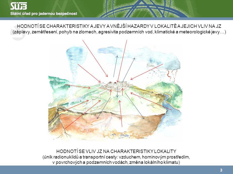 3 HODNOTÍ SE CHARAKTERISTIKY A JEVY A VNĚJŠÍ HAZARDY V LOKALITĚ A JEJICH VLIV NA JZ (záplavy, zemětřesení, pohyb na zlomech, agresivita podzemních vod, klimatické a meteorologické jevy…) HODNOTÍ SE VLIV JZ NA CHARAKTERISTIKY LOKALITY (únik radionuklidů a transportní cesty: vzduchem, horninovým prostředím, v povrchových a podzemních vodách, změna lokálního klimatu)