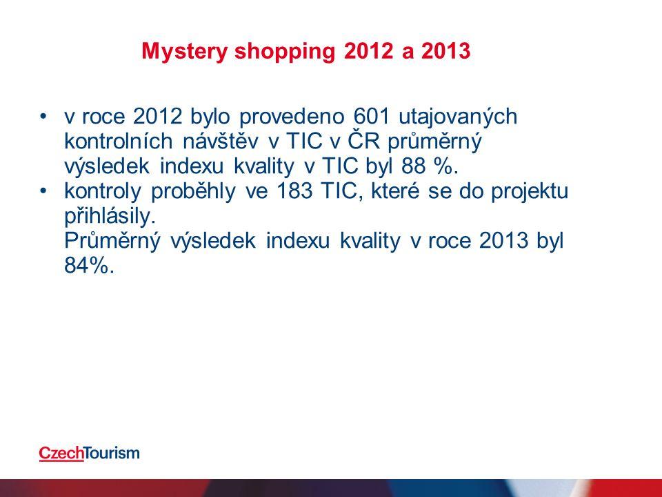 Mystery shopping v roce 2014 2014 průzkum kvality nabízených služeb v TIC.