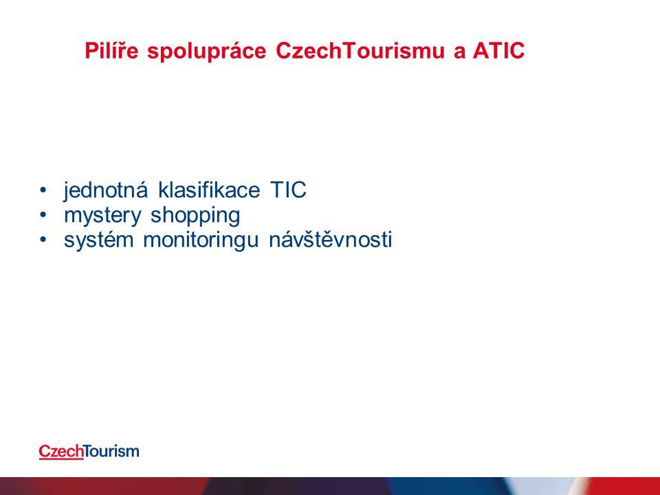 Pilíře spolupráce CzechTourismu a ATIC jednotná klasifikace TIC mystery shopping systém monitoringu návštěvnosti