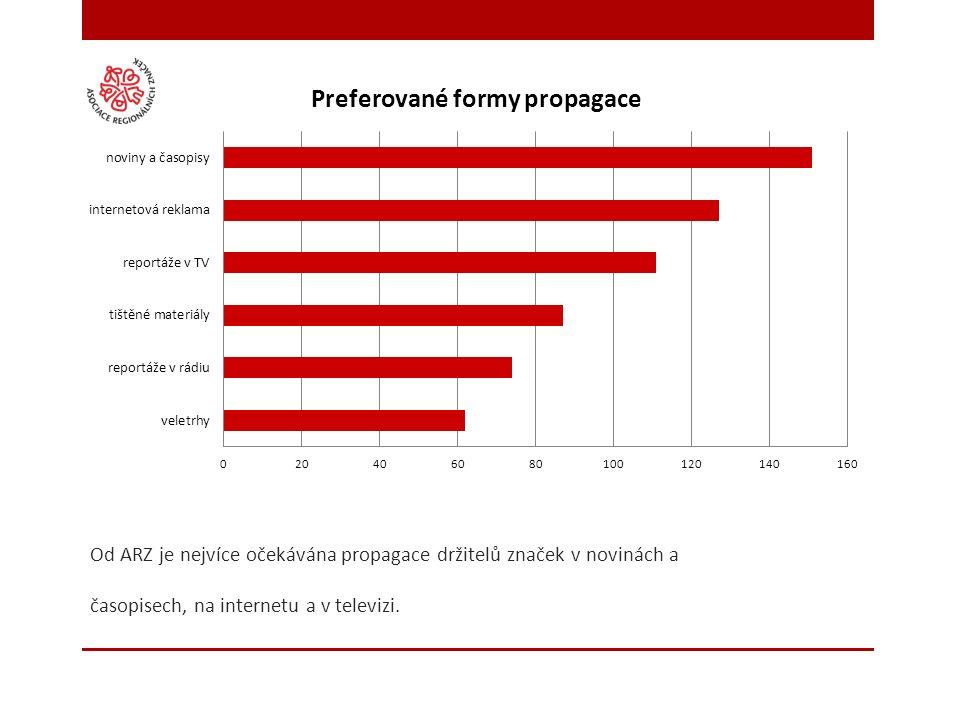 Od ARZ je nejvíce očekávána propagace držitelů značek v novinách a časopisech, na internetu a v televizi.