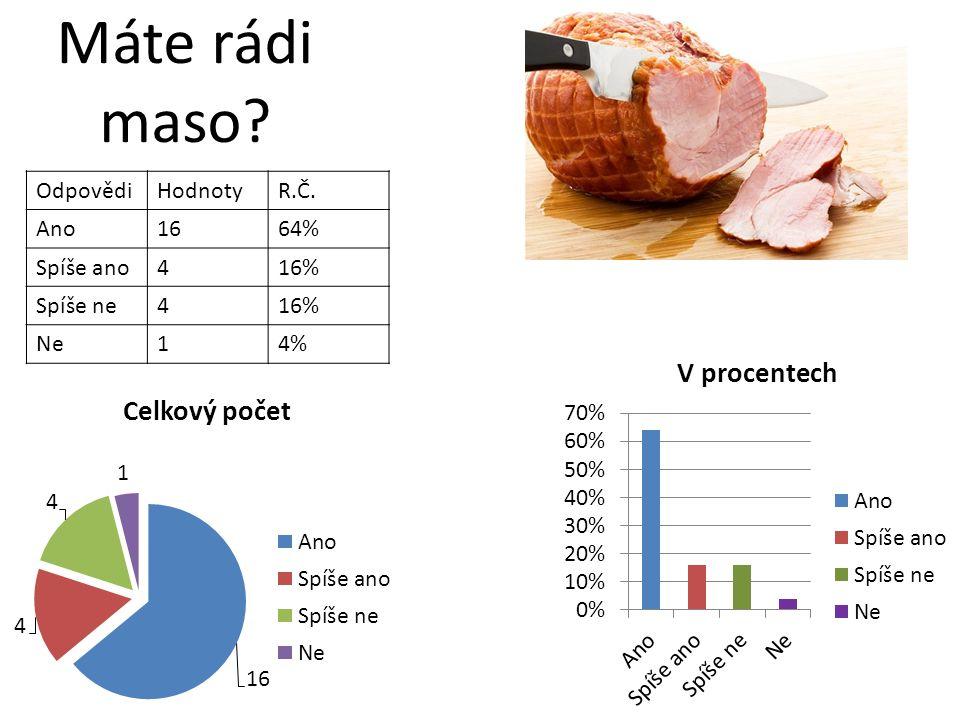 Jaké maso preferujete? OdpovědiHodnotyR.Č. Vepř.416% Hov.416% Kuř.936% Zvěř.312% Jiné520%