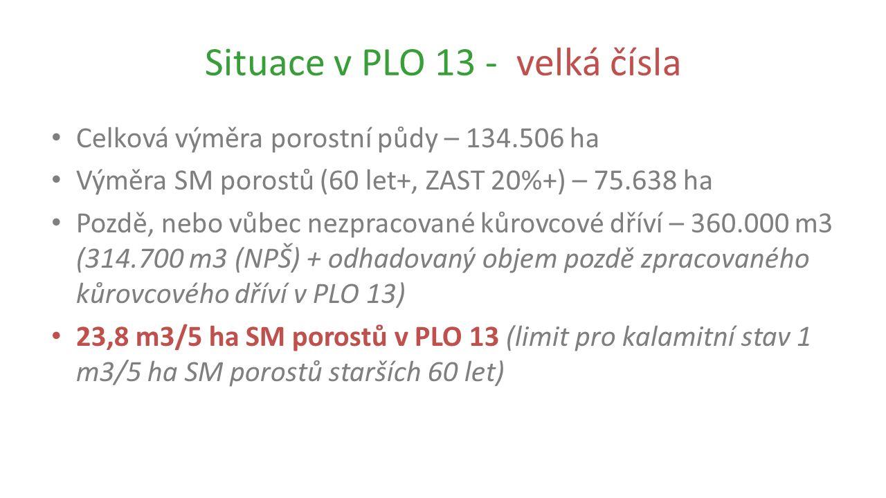 Situace v PLO 13 - velká čísla Celková výměra porostní půdy – 134.506 ha Výměra SM porostů (60 let+, ZAST 20%+) – 75.638 ha Pozdě, nebo vůbec nezpracované kůrovcové dříví – 360.000 m3 (314.700 m3 (NPŠ) + odhadovaný objem pozdě zpracovaného kůrovcového dříví v PLO 13) 23,8 m3/5 ha SM porostů v PLO 13 (limit pro kalamitní stav 1 m3/5 ha SM porostů starších 60 let)