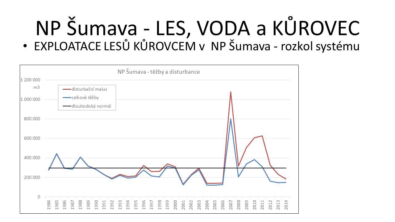 NP Šumava - LES, VODA a KŮROVEC EXPLOATACE LESŮ KŮROVCEM v NP Šumava - rozkol systému