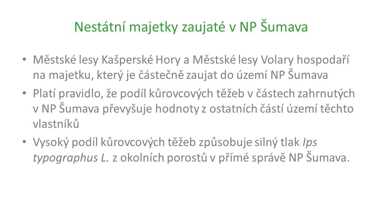 Nestátní majetky zaujaté v NP Šumava Městské lesy Kašperské Hory a Městské lesy Volary hospodaří na majetku, který je částečně zaujat do území NP Šumava Platí pravidlo, že podíl kůrovcových těžeb v částech zahrnutých v NP Šumava převyšuje hodnoty z ostatních částí území těchto vlastníků Vysoký podíl kůrovcových těžeb způsobuje silný tlak Ips typographus L.