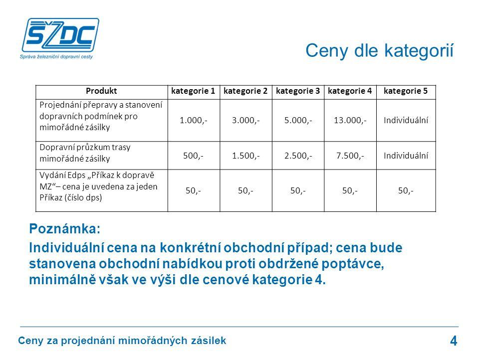 Poznámka: Individuální cena na konkrétní obchodní případ; cena bude stanovena obchodní nabídkou proti obdržené poptávce, minimálně však ve výši dle cenové kategorie 4.