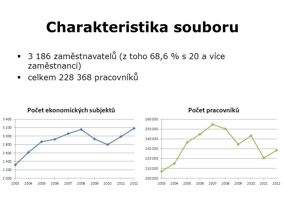 Charakteristika souboru  3 186 zaměstnavatelů (z toho 68,6 % s 20 a více zaměstnanci)  celkem 228 368 pracovníků