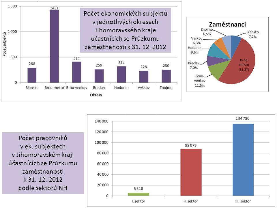 Počet ekonomických subjektů v jednotlivých okresech Jihomoravského kraje účastnících se Průzkumu zaměstnanosti k 31. 12. 2012 Počet pracovníků v ek. s