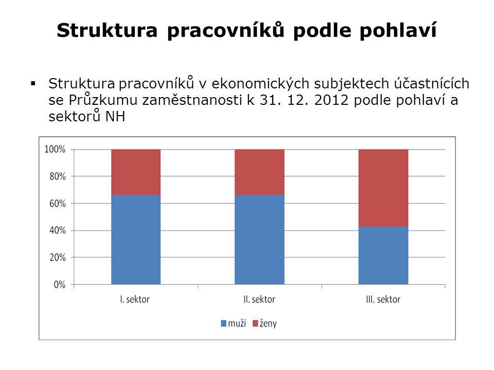 Struktura pracovníků podle pohlaví  Struktura pracovníků v ekonomických subjektech účastnících se Průzkumu zaměstnanosti k 31. 12. 2012 podle pohlaví
