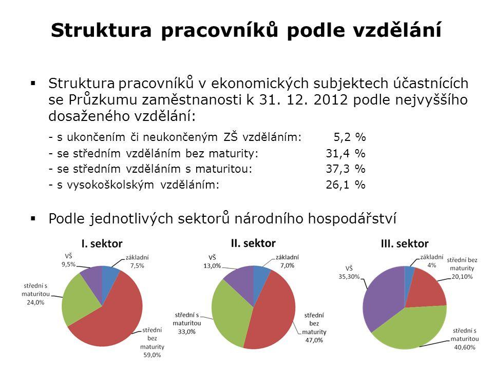 Struktura pracovníků podle vzdělání  Struktura pracovníků v ekonomických subjektech účastnících se Průzkumu zaměstnanosti k 31. 12. 2012 podle nejvyš