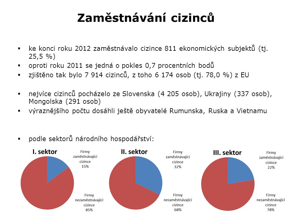 Zaměstnávání cizinců  ke konci roku 2012 zaměstnávalo cizince 811 ekonomických subjektů (tj. 25,5 %)  oproti roku 2011 se jedná o pokles 0,7 procent