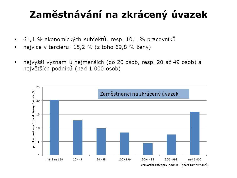 Zaměstnávání na zkrácený úvazek  61,1 % ekonomických subjektů, resp.