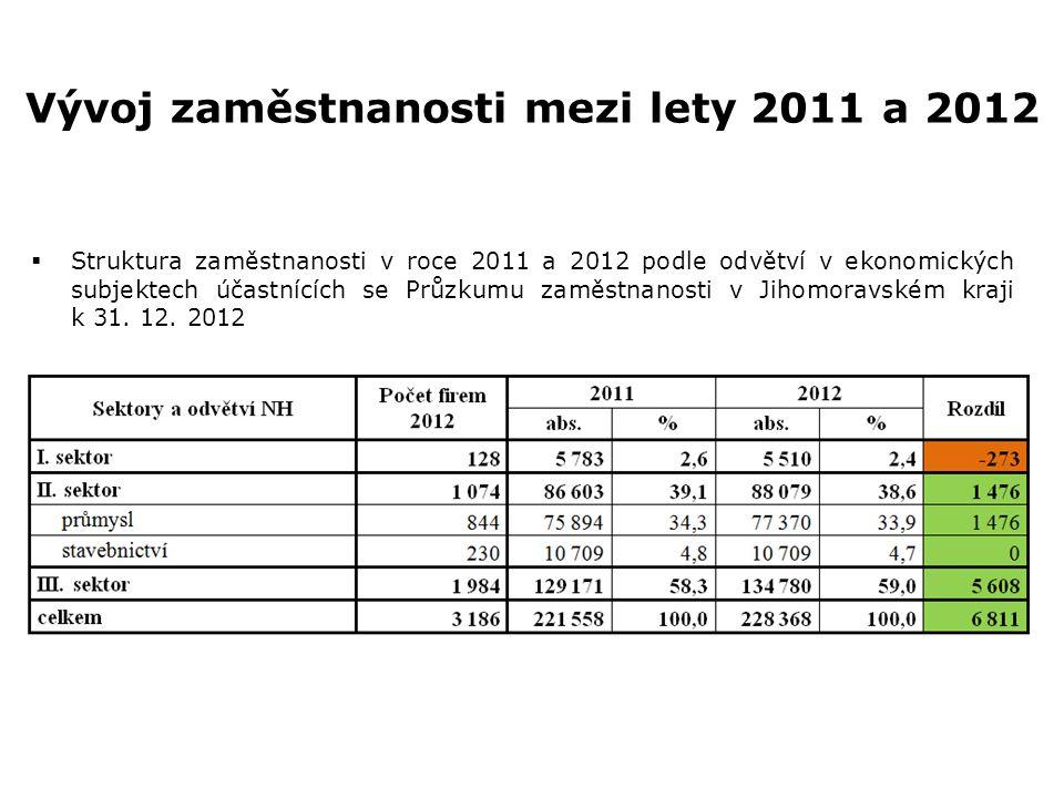 Vývoj zaměstnanosti mezi lety 2011 a 2012  Struktura zaměstnanosti v roce 2011 a 2012 podle odvětví v ekonomických subjektech účastnících se Průzkumu
