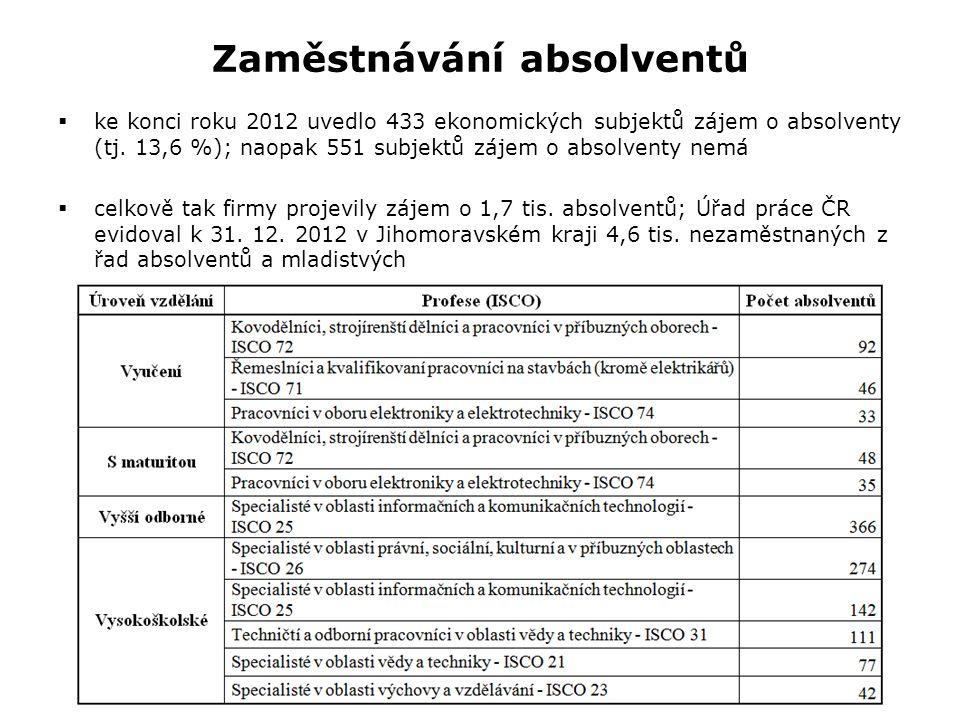 Zaměstnávání absolventů  ke konci roku 2012 uvedlo 433 ekonomických subjektů zájem o absolventy (tj.