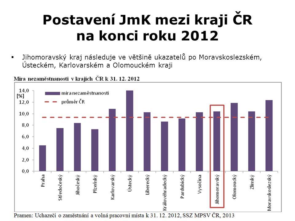 Postavení JmK mezi kraji ČR na konci roku 2012  Jihomoravský kraj následuje ve většině ukazatelů po Moravskoslezském, Ústeckém, Karlovarském a Olomouckém kraji
