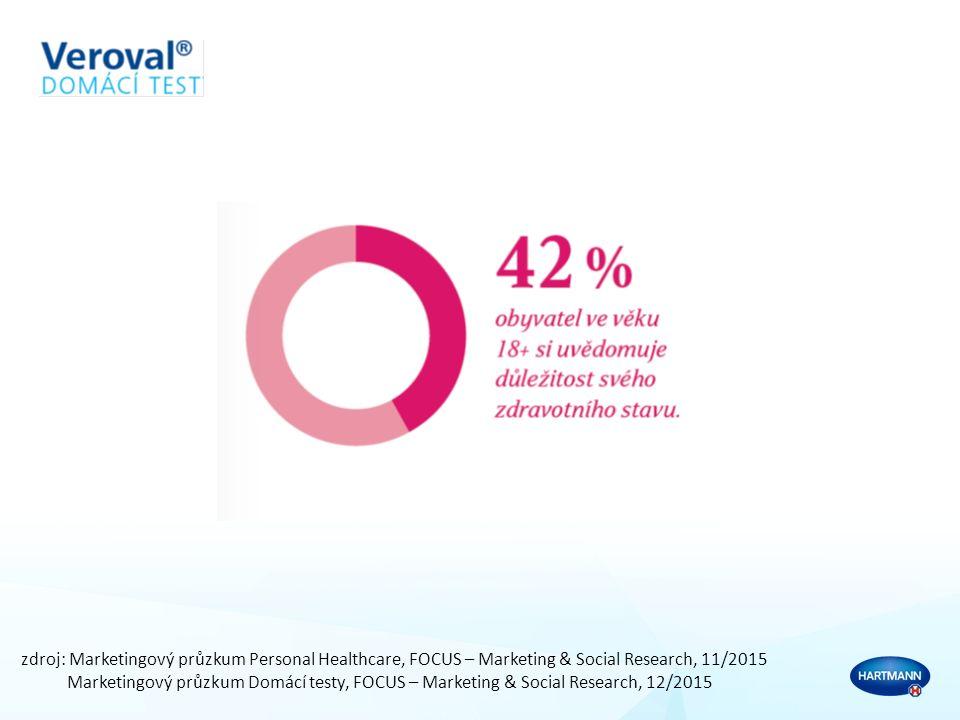 zdroj: Marketingový průzkum Personal Healthcare, FOCUS – Marketing & Social Research, 11/2015 Marketingový průzkum Domácí testy, FOCUS – Marketing & Social Research, 12/2015