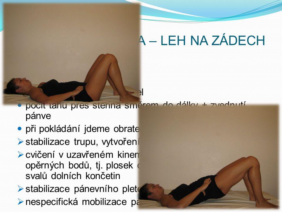 PRAKTICKÁ UKÁZKA – LEH NA ZÁDECH opora obou chodidel brániční dýchání opora obou plosek chodidel pocit tahu přes stehna směrem do dálky + zvednutí pánve při pokládání jdeme obratel po obratli k podložce  stabilizace trupu, vytvoření svalového korzetu zad  cvičení v uzavřeném kinematickém řetězci – využití opěrných bodů, tj.
