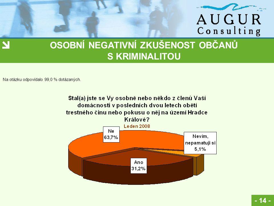 OSOBNÍ NEGATIVNÍ ZKUŠENOST OBČANŮ S KRIMINALITOU - 14 - Na otázku odpovídalo 99,0 % dotázaných.