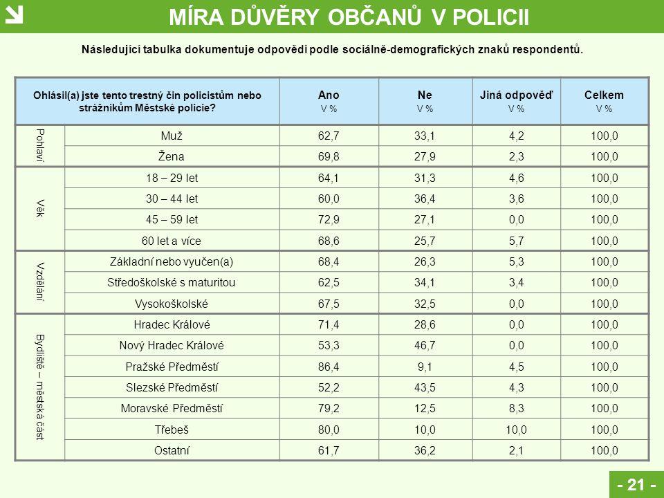 MÍRA DŮVĚRY OBČANŮ V POLICII - 21 - Ohlásil(a) jste tento trestný čin policistům nebo strážníkům Městské policie.