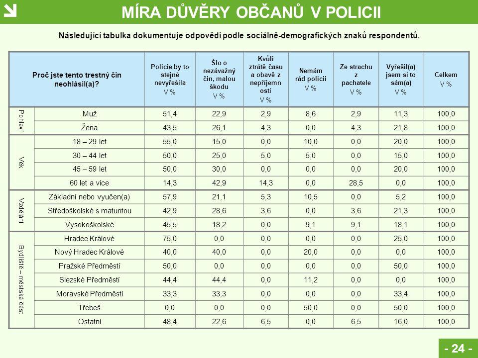 MÍRA DŮVĚRY OBČANŮ V POLICII - 24 - Proč jste tento trestný čin neohlásil(a).