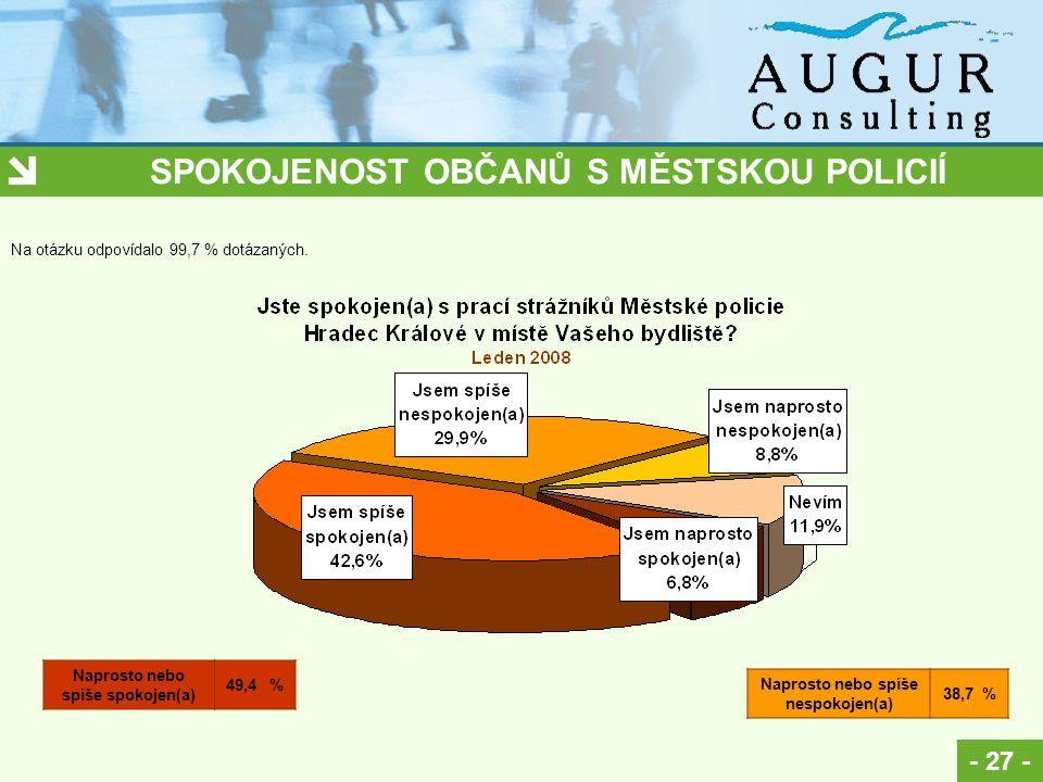 SPOKOJENOST OBČANŮ S MĚSTSKOU POLICIÍ - 27 - Na otázku odpovídalo 99,7 % dotázaných.