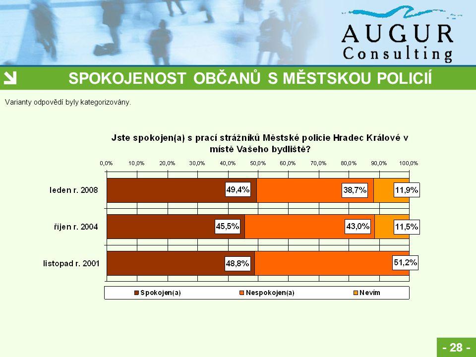 SPOKOJENOST OBČANŮ S MĚSTSKOU POLICIÍ - 28 - Varianty odpovědí byly kategorizovány.