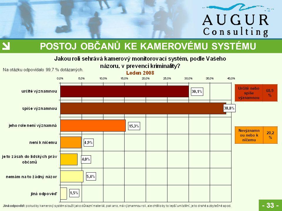 POSTOJ OBČANŮ KE KAMEROVÉMU SYSTÉMU - 33 - Na otázku odpovídalo 99,7 % dotázaných.