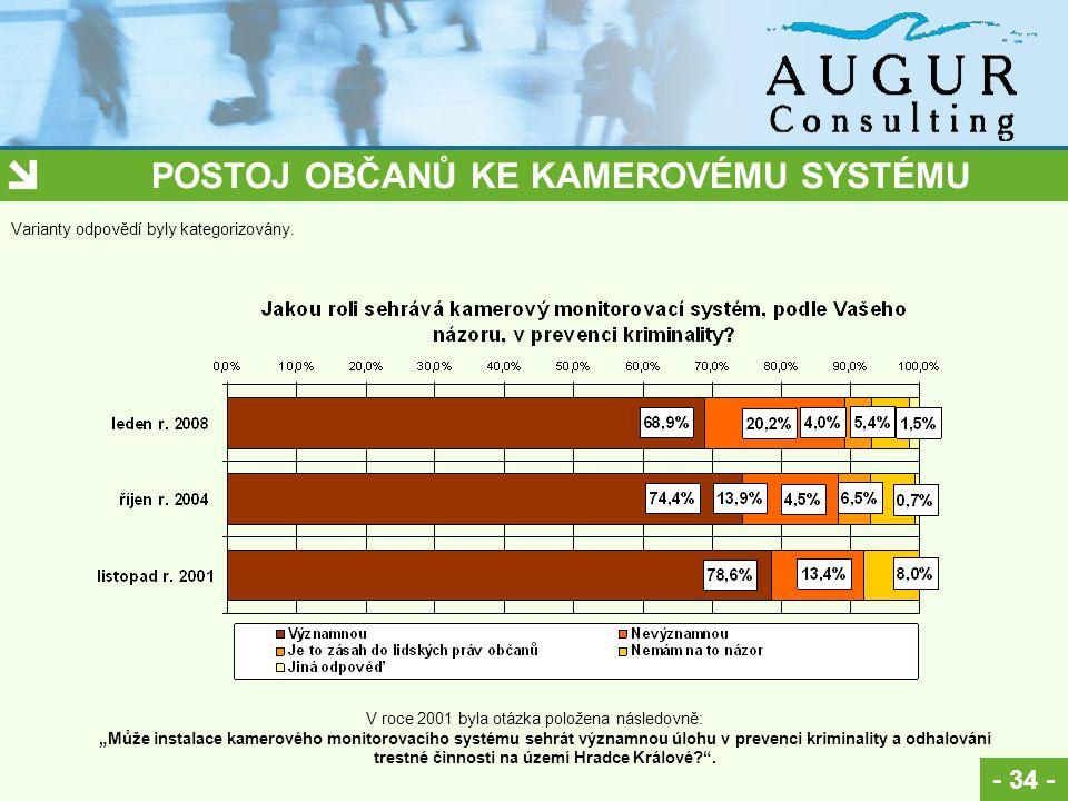 POSTOJ OBČANŮ KE KAMEROVÉMU SYSTÉMU - 34 - Varianty odpovědí byly kategorizovány.