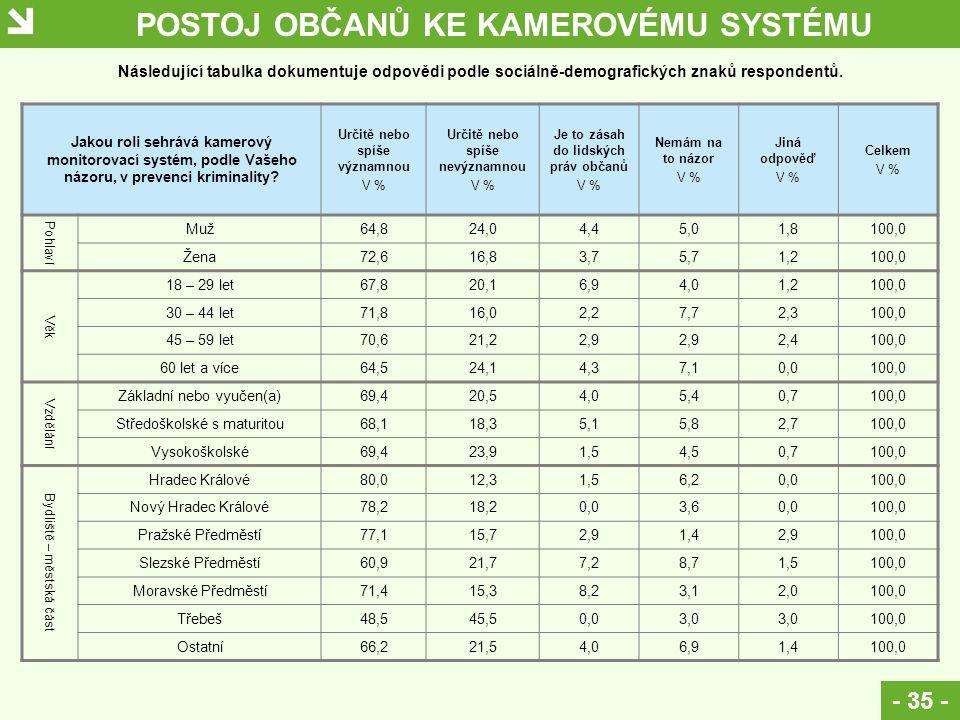 POSTOJ OBČANŮ KE KAMEROVÉMU SYSTÉMU - 35 - Jakou roli sehrává kamerový monitorovací systém, podle Vašeho názoru, v prevenci kriminality.