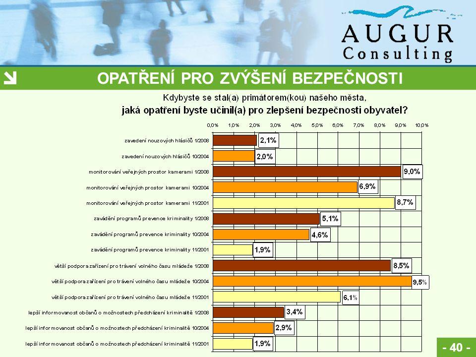 OPATŘENÍ PRO ZVÝŠENÍ BEZPEČNOSTI - 40 -