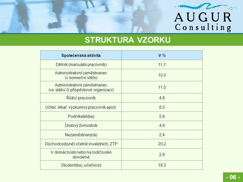 - 06 - STRUKTURA VZORKU Společenská aktivitaV % Dělník (manuální pracovník)11,1 Administrativní zaměstnanec (v komerční sféře) 10,0 Administrativní zaměstnanec (ve státní či příspěvkové organizaci) 11,5 Řídící pracovník4,6 Učitel, lékař, výzkumný pracovník apod.8,5 Podnikatel(ka)5,6 Drobný živnostník4,9 Nezaměstnaný(á)2,4 Důchodce(kyně) včetně invalidních, ZTP20,2 V domácnosti nebo na rodičovské dovolené 2,9 Student(ka), učeň(ice)18,3