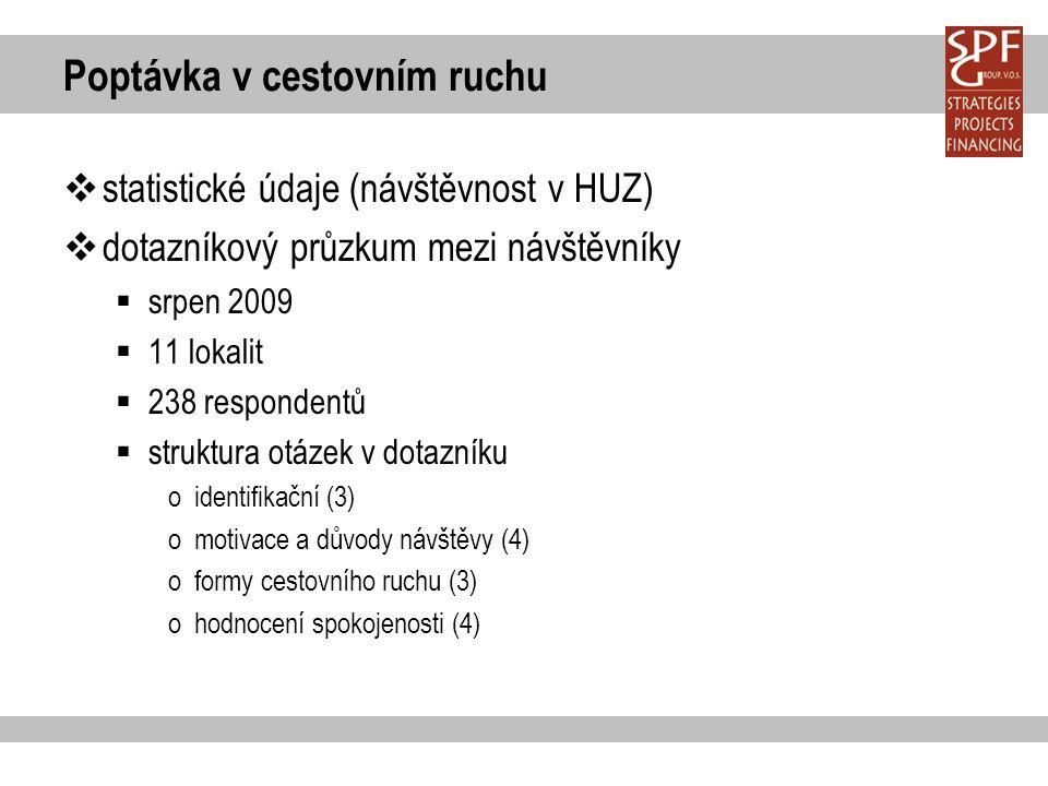 Poptávka v cestovním ruchu  statistické údaje (návštěvnost v HUZ)  dotazníkový průzkum mezi návštěvníky  srpen 2009  11 lokalit  238 respondentů  struktura otázek v dotazníku oidentifikační (3) omotivace a důvody návštěvy (4) oformy cestovního ruchu (3) ohodnocení spokojenosti (4)