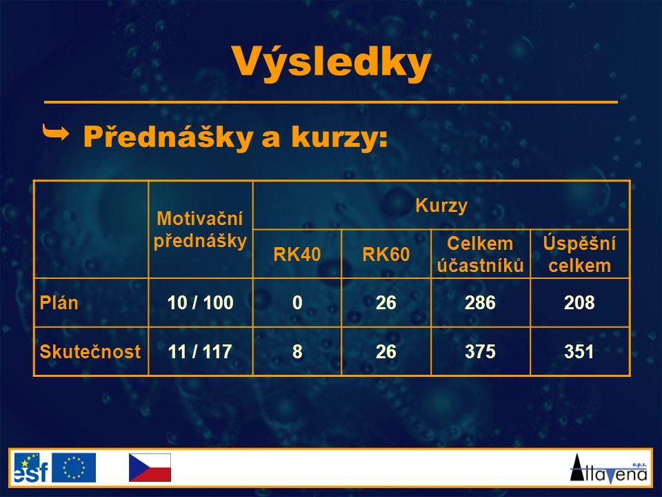 Výsledky  Přednášky a kurzy: Motivační přednášky Kurzy RK40RK60 Celkem účastníků Úspěšní celkem Plán10 / 100026286208 Skutečnost11 / 117826375351
