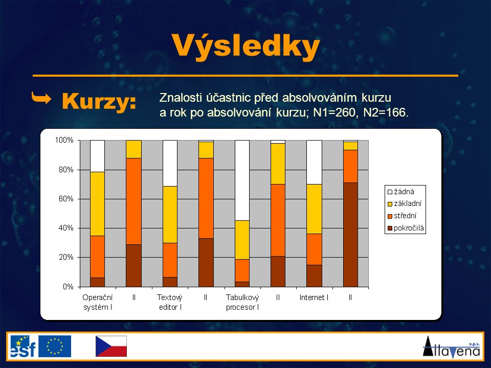 Výsledky  Kurzy: Znalosti účastnic před absolvováním kurzu a rok po absolvování kurzu; N1=260, N2=166.