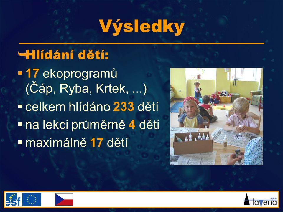 Výsledky  Hlídání dětí:  17 ekoprogramů (Čáp, Ryba, Krtek,...)  celkem hlídáno 233 dětí  na lekci průměrně 4 děti  maximálně 17 dětí